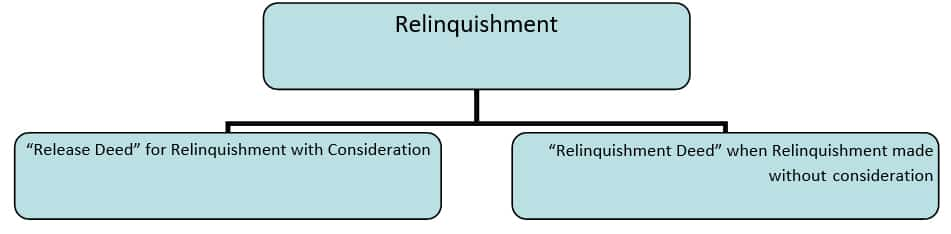 Procedure for Relinquishment